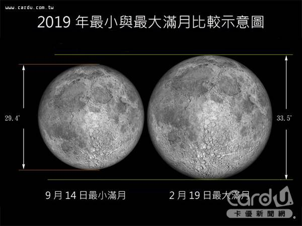 今年中秋節月亮要到9/14才月圓,且是25年來最小的中秋月,比元宵節小13~14%(圖/台北天文館 提供)